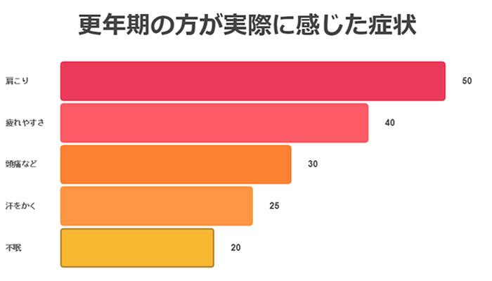 更年期の症状_グラフ